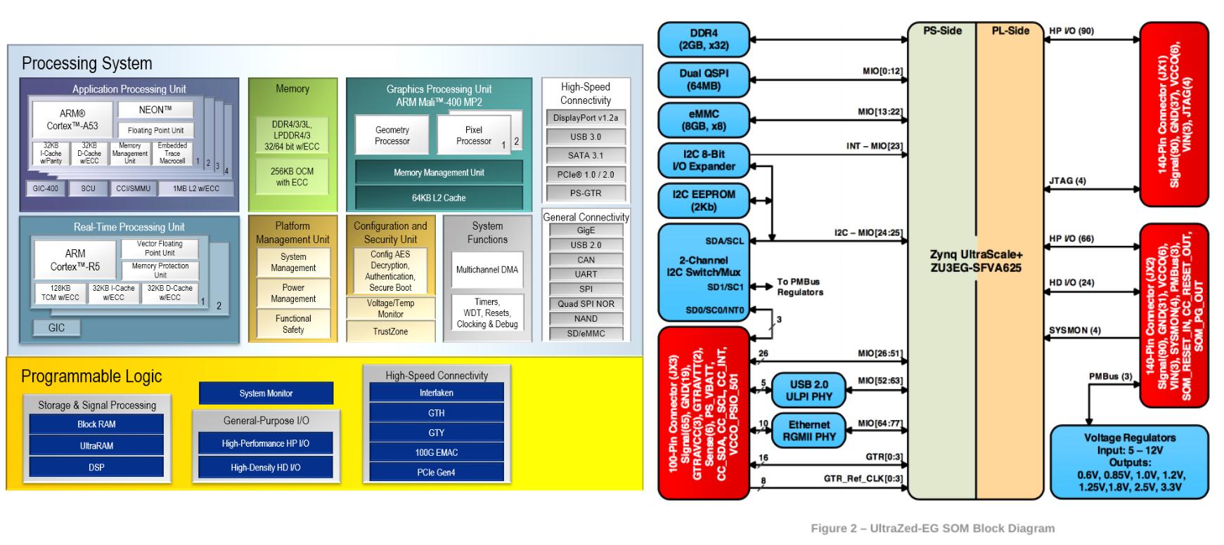 UltraZed-EG PCIe Carrier Card 開發紀錄: 硬體認識| coldnew's blog